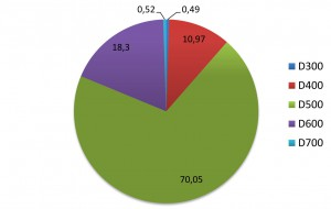 Марки по плотности изделий из АГБ в первом полугодии 2014 г.