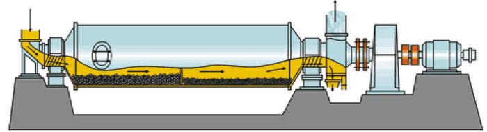 Схема работы шаровой мельницы
