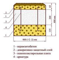 Схема теплоблока