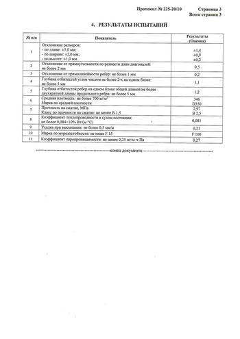 Протокол испытаний газоблока Д350 ДСК ГРАС