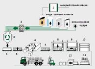 Линия по производству автоклавного газобетона